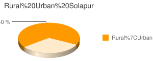 Solapur census population